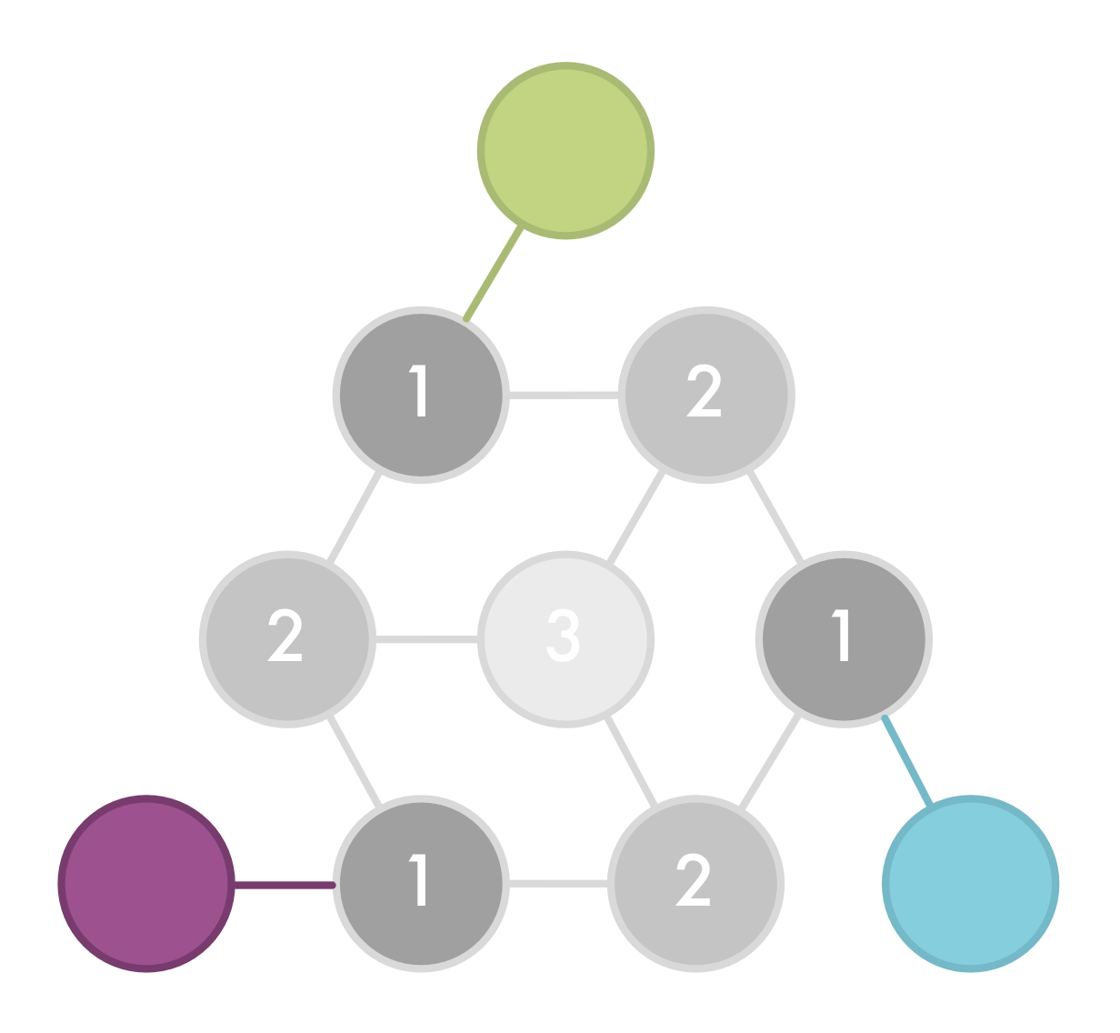 Triangular array of connected nodes